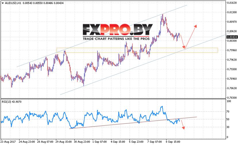Прогноз евро на 2 сентября на форекс простые стратегии торговли форекс