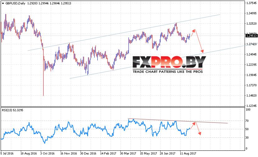 GBP USD прогноз Форекс на 4 — 8 сентября 2017