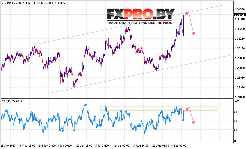 GBP/USD прогноз Фунт Доллар на 15 сентября 2017