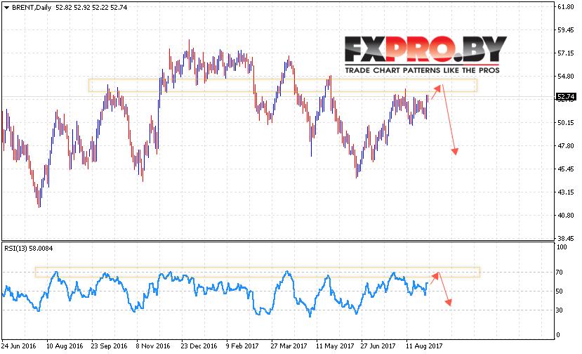 Прогноз цен на нефть BRENT на 4 — 8 сентября 2017