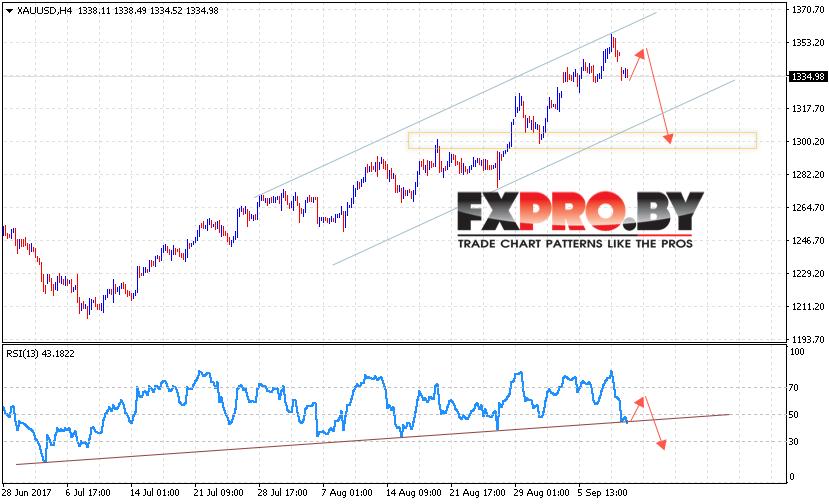 XAU/USD прогноз Форекс цен на Золото на 12 сентября 2017