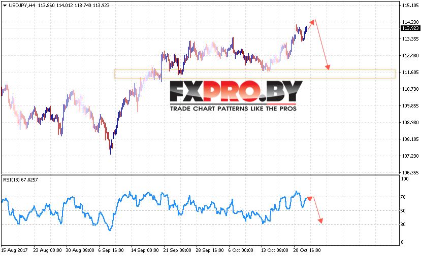 Прогноз курса доллара и евро на 2018 год в России