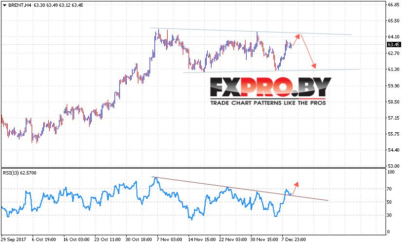 Аналитика и прогноз цен на нефть на 12 декабря 2017