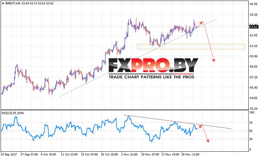 Аналитика и прогноз цен на нефть на 5 декабря 2017