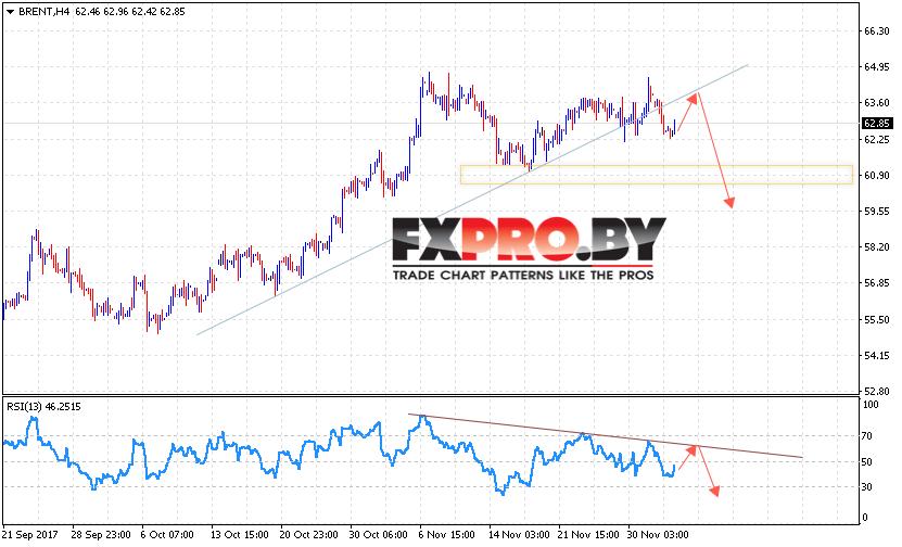 Аналитика и прогноз цен на нефть на 6 декабря 2017