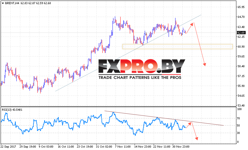 Аналитика и прогноз цен на нефть на 7 декабря 2017