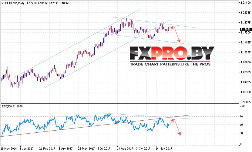 EUR USD прогноз Евро Доллар на 18 — 22 декабря 2017
