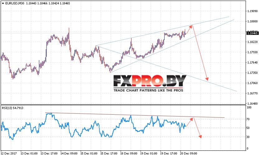 EUR/USD прогноз Евро Доллар на 21 декабря 2017