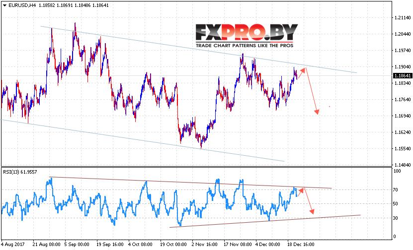 EUR/USD прогноз Евро Доллар на 22 декабря 2017