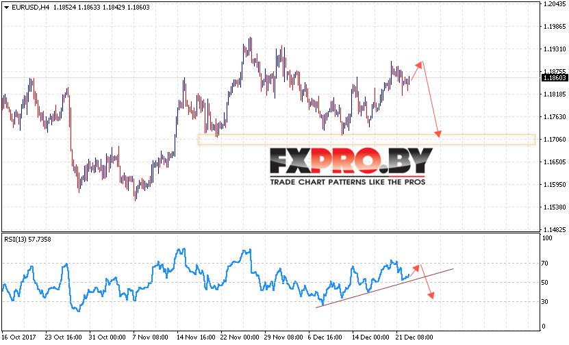 EUR/USD прогноз Евро Доллар на 26 декабря 2017