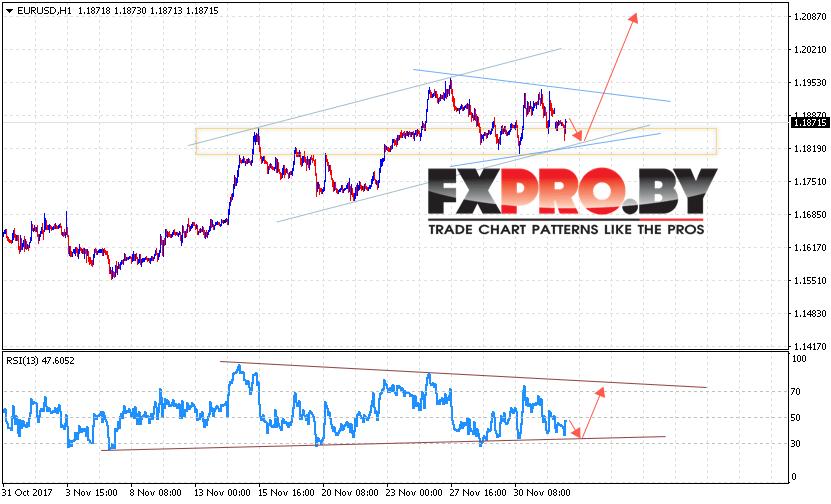 EUR/USD прогноз Евро Доллар на 5 декабря 2017