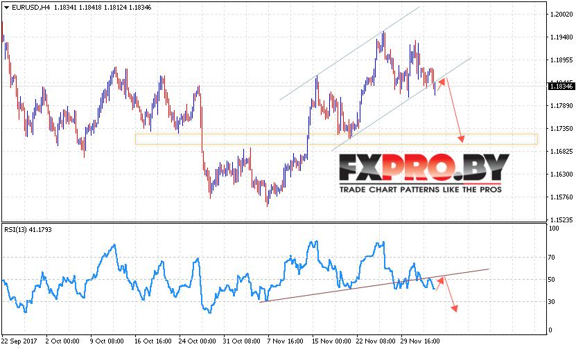 EUR/USD прогноз Евро Доллар на 6 декабря 2017