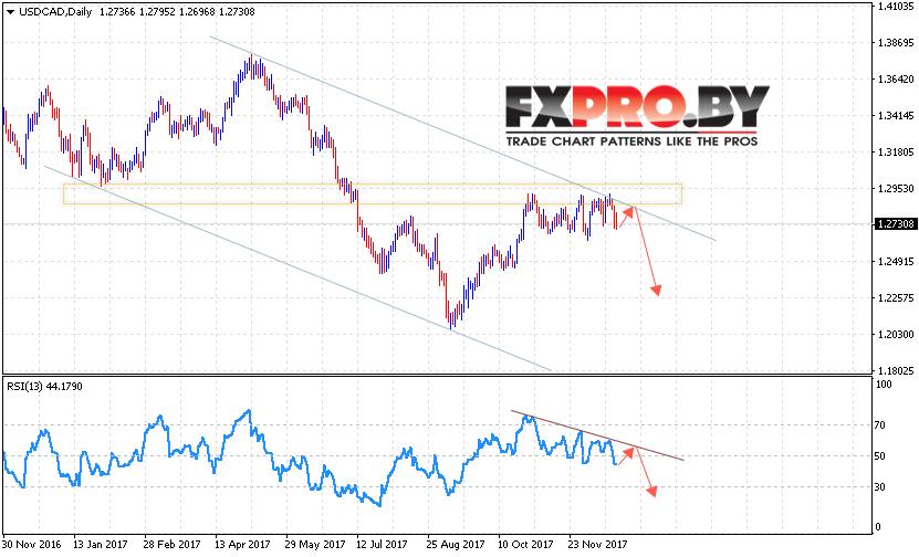 Eurusd прогноз 25 29 августа 2014 стратегии форекс стратегии forex алроса биржа