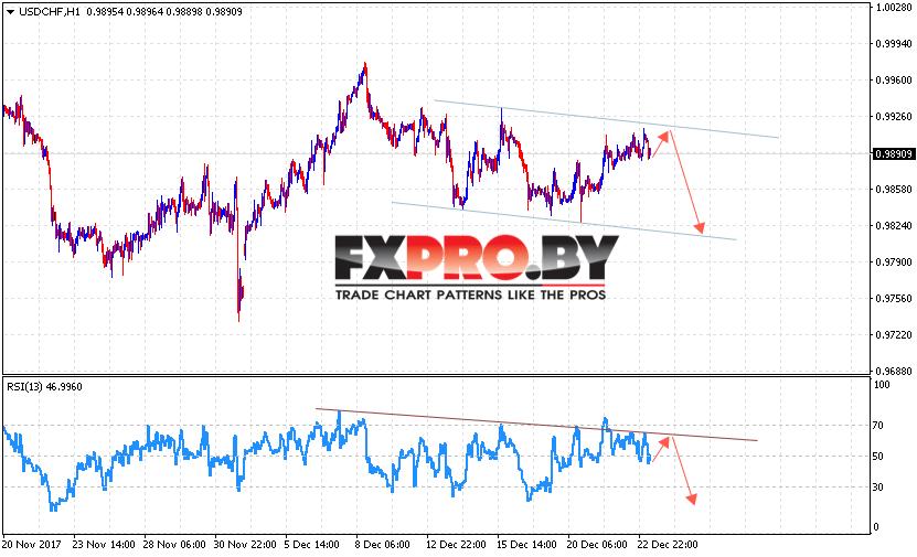USD/CHF прогноз Доллар Франк на 27 декабря 2017