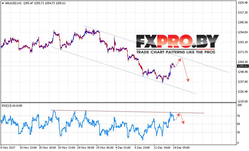XAU/USD прогноз цен на Золото на 15 декабря 2017