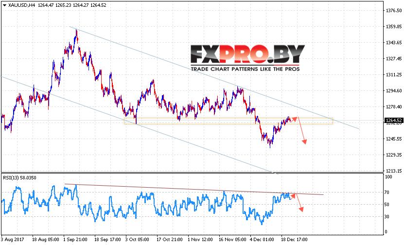 XAU/USD прогноз цен на Золото на 22 декабря 2017