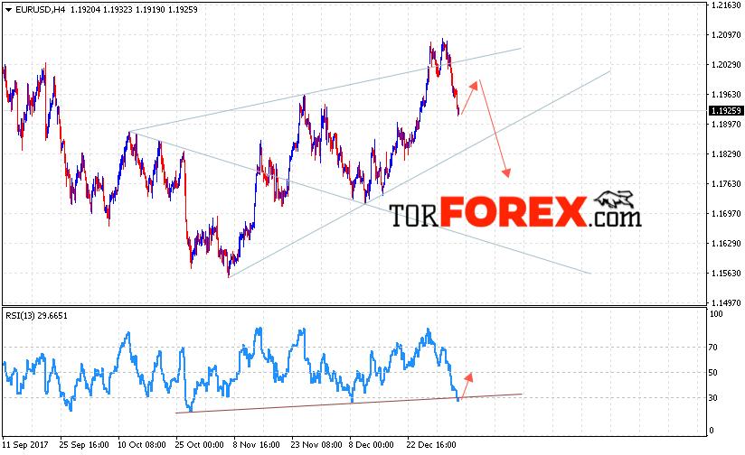 EUR/USD прогноз Евро Доллар на 10 января 2018