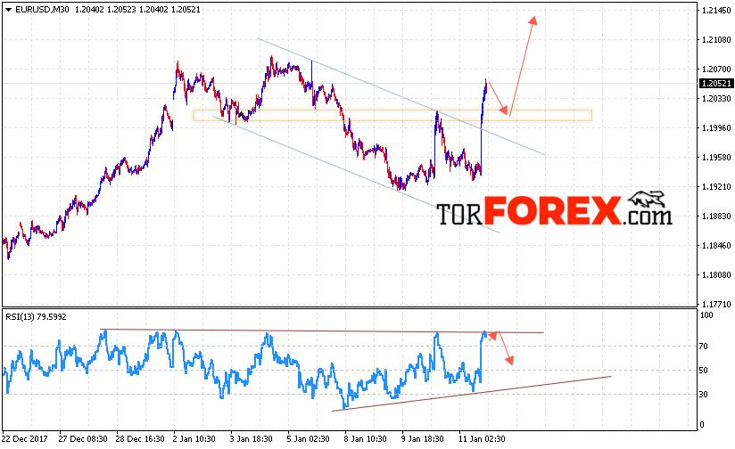 EUR/USD прогноз Евро Доллар на 12 января 2018