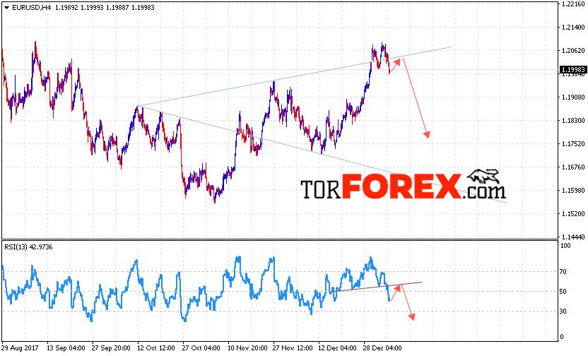 EUR/USD прогноз Евро Доллар на 9 января 2018