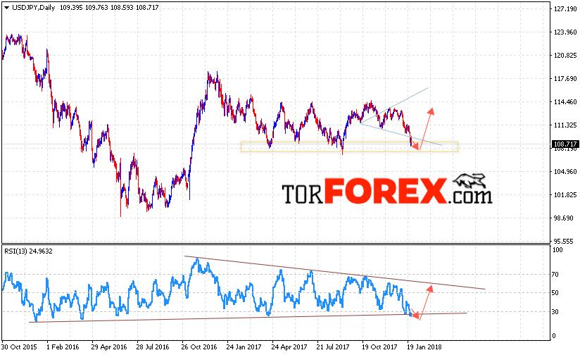 USD JPY прогноз Доллар Иена на 29 января — 2 февраля 2018