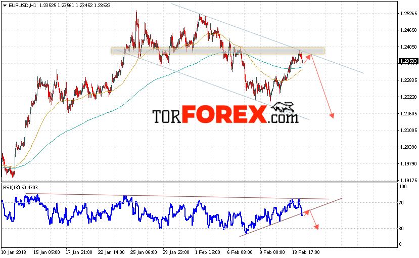 Прогноз форекс пара евро доллар на 15 10 15 mur валюта