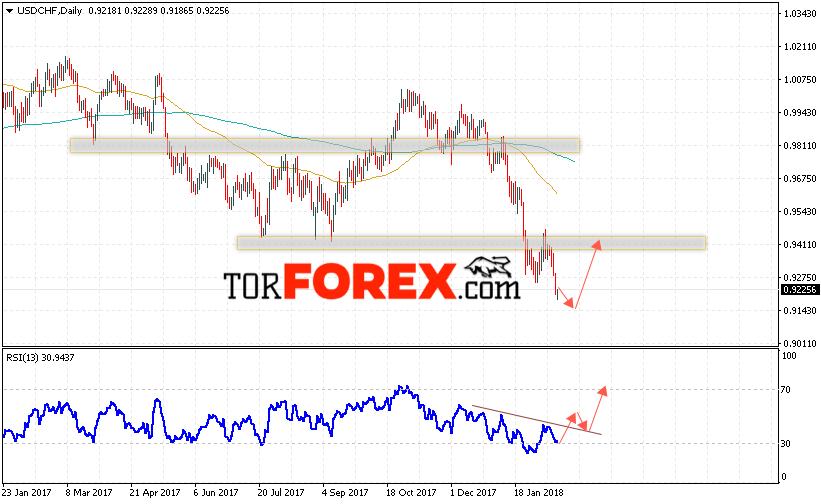 Пролгноз forex на 23 февраля математические методы прогнозирование на рынке форекс