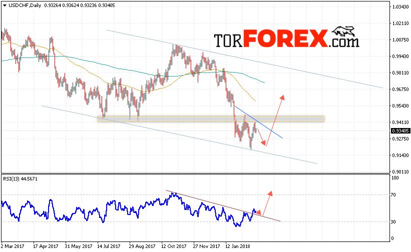 Прогноз форекс usd chf national bank of greece