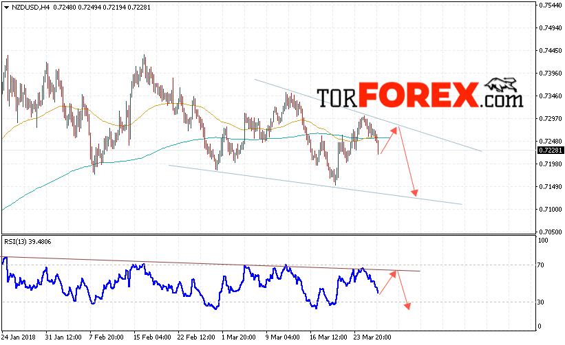 Прогноз форекс на 24 марта форекс индикатор ишимоку как основа торговой системы