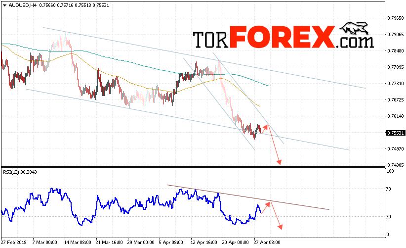 Прогноз форекс 2013 making money with forex trading