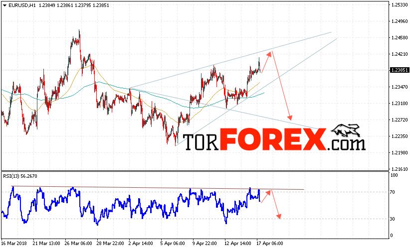EUR/USD прогноз Евро Доллар на 18 апреля 2018