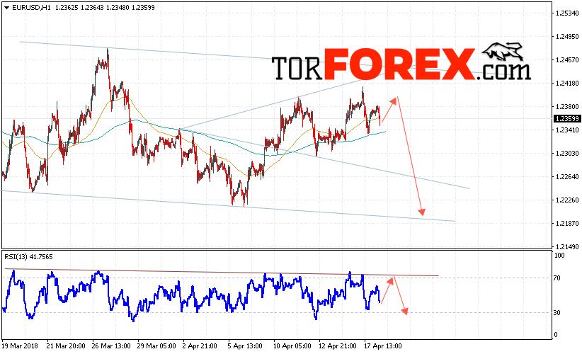 EUR/USD прогноз Евро Доллар на 19 апреля 2018