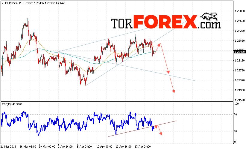 EUR/USD прогноз Евро Доллар на 20 апреля 2018
