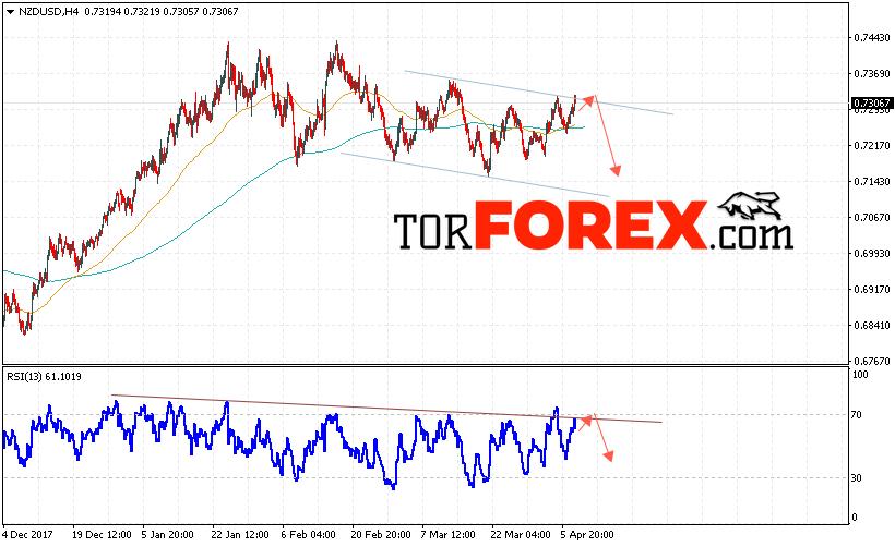 Форекс прогноз и аналитика NZD/USD на 10 апреля 2018