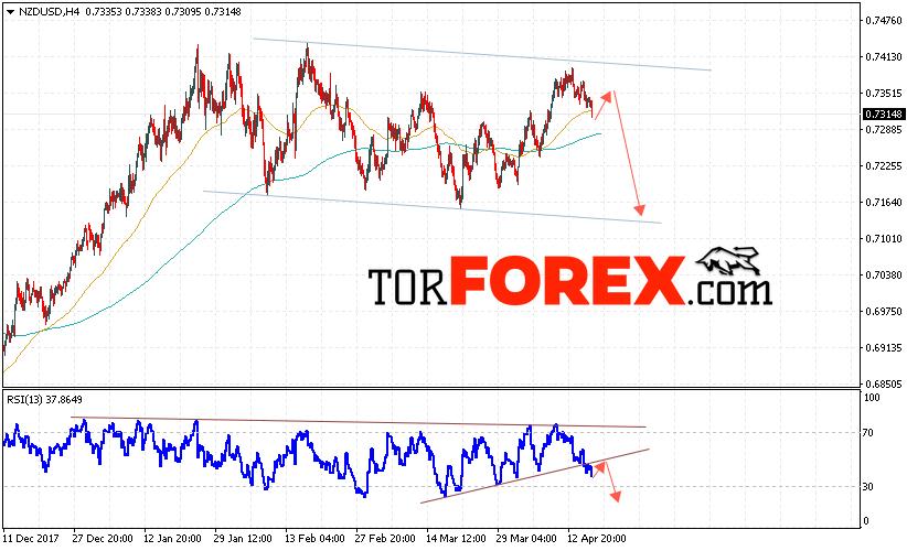 Форекс прогноз и аналитика NZD/USD на 19 апреля 2018