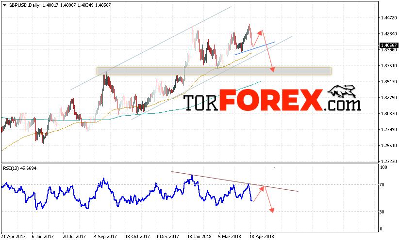 GBP/USD прогноз Форекс на неделю 23 — 27 апреля 2018