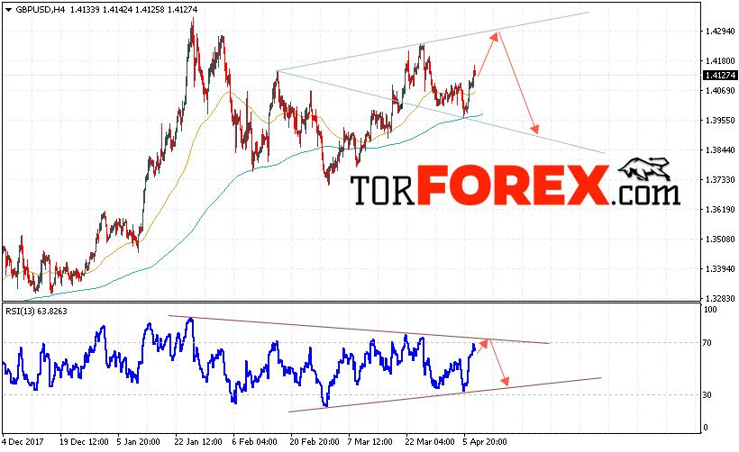 GBP/USD прогноз Фунт Доллар на 10 апреля 2018