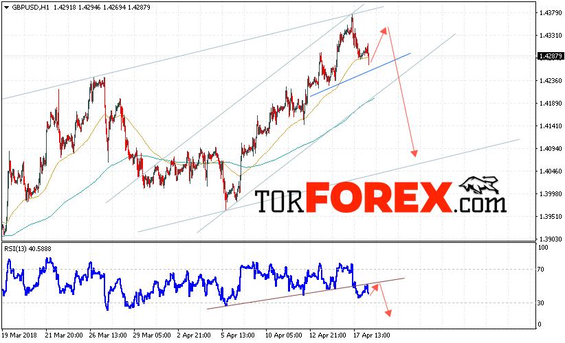 GBP/USD прогноз Фунт Доллар на 19 апреля 2018