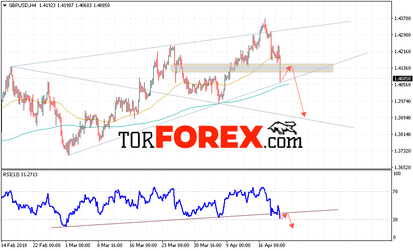 GBP/USD прогноз Фунт Доллар на 20 апреля 2018