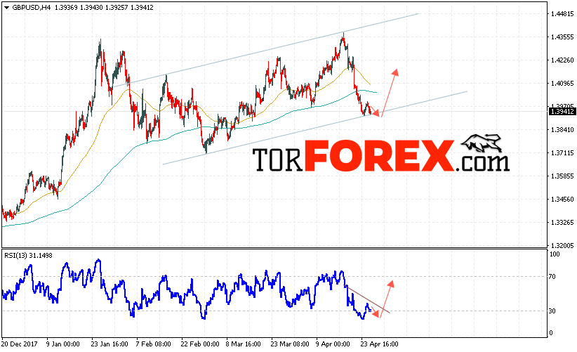 GBP/USD прогноз Фунт Доллар на 26 апреля 2018