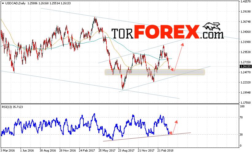 USD/CAD прогноз FOREX на неделю 16 — 20 апреля 2018