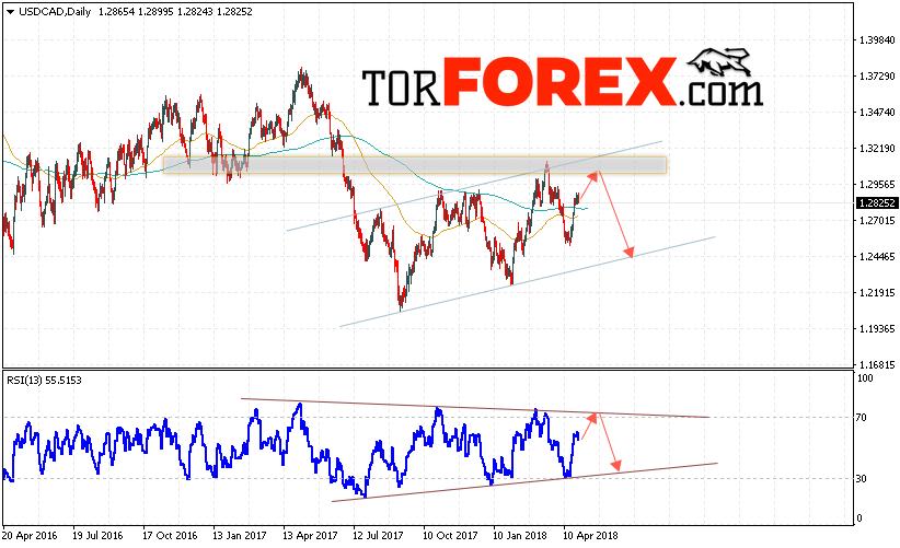 USD/CAD прогноз FOREX на неделю 30 апреля — 4 мая 2018