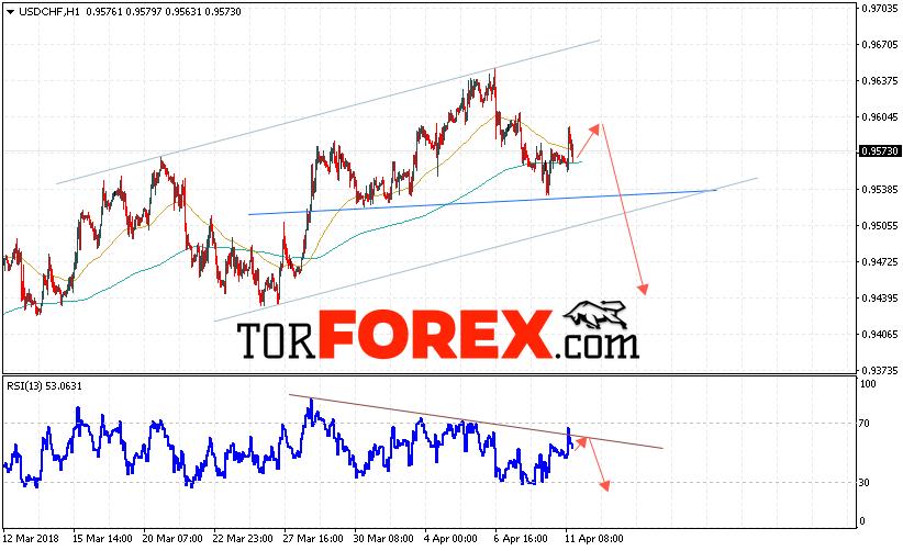 USD/CHF прогноз Доллар Франк на 12 апреля 2018