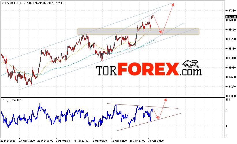 USD/CHF прогноз Доллар Франк на 20 апреля 2018