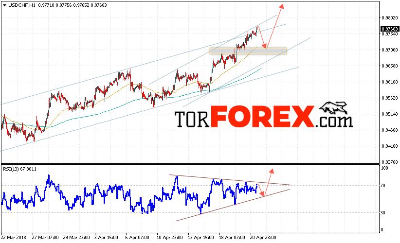 USD/CHF прогноз Доллар Франк на 24 апреля 2018