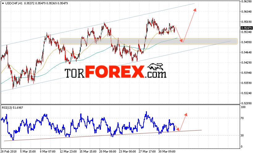 USD/CHF прогноз Доллар Франк на 4 апреля 2018