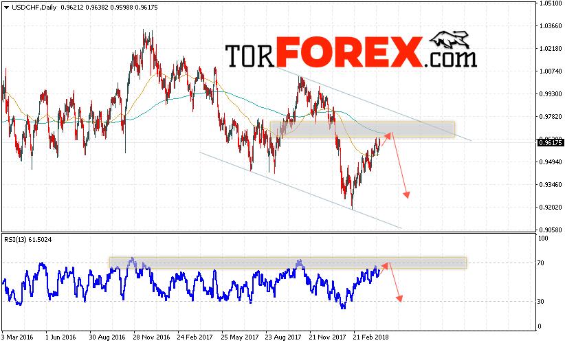 USD/CHF прогноз Форекс на неделю 16 — 20 апреля 2018