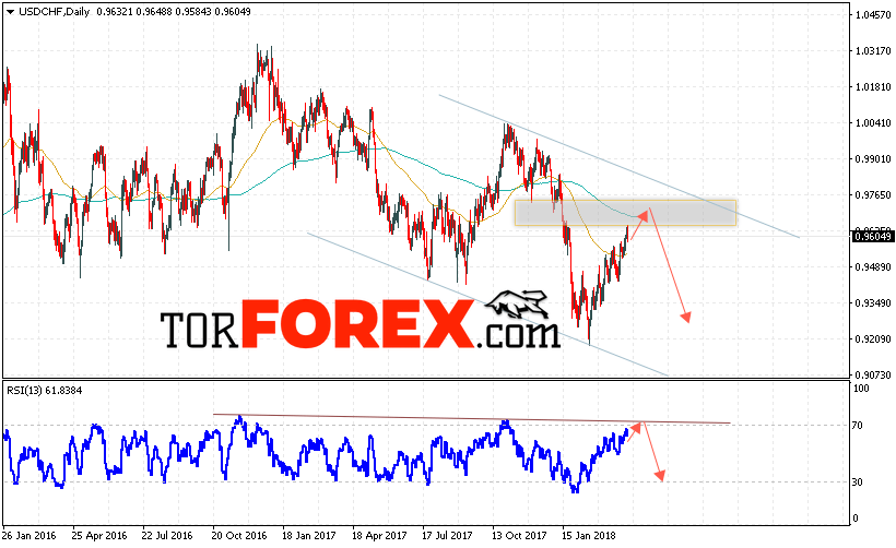 USD/CHF прогноз Форекс на неделю 9 — 13 апреля 2018