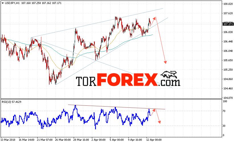 USD/JPY прогноз Доллар Иена на 13 апреля 2018