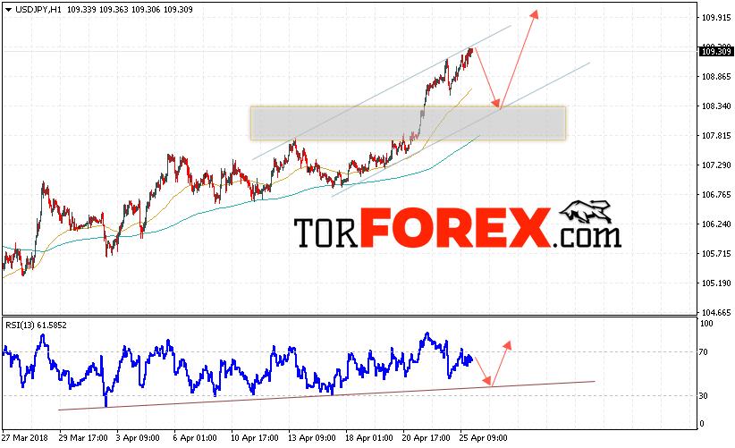 USD/JPY прогноз Доллар Иена на 26 апреля 2018