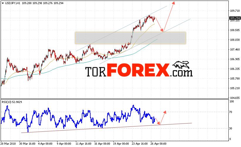 USD/JPY прогноз Доллар Иена на 27 апреля 2018